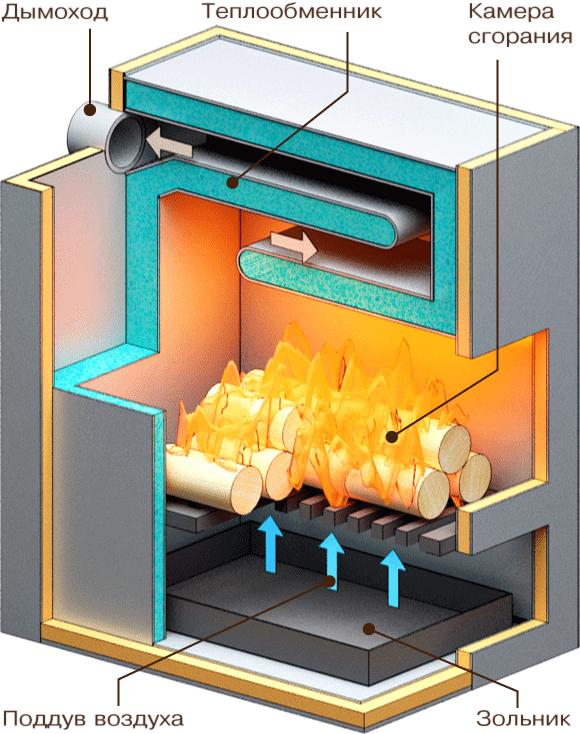 Виды теплообменников для дровяных котлов Паяный теплообменник-испаритель Машимпэкс (GEA) GWH 500AE Калининград