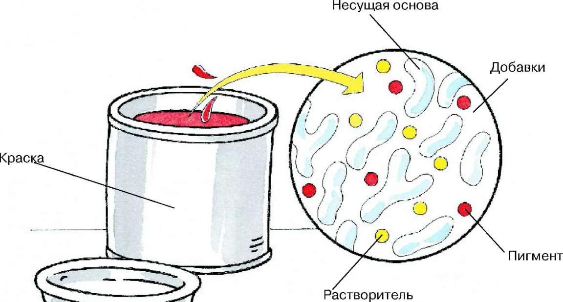 Растворители для краски