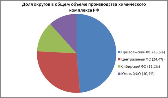 Нефтехимическая промышленность России