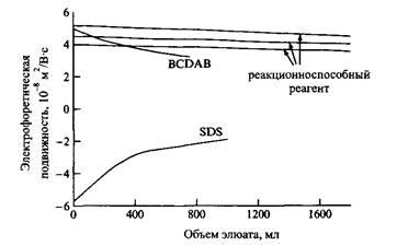 Зависимость электрофоретической подвижности полистирольных латексов от разбавления